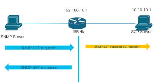 Using SNMP to download running-configuration from Cisco