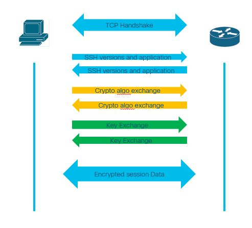 Wireshark : How to identify burst of traffic in network