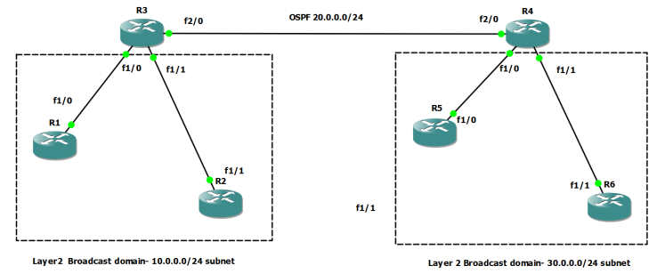 Understanding Bridging on a Router (BVI, CRB, IRB